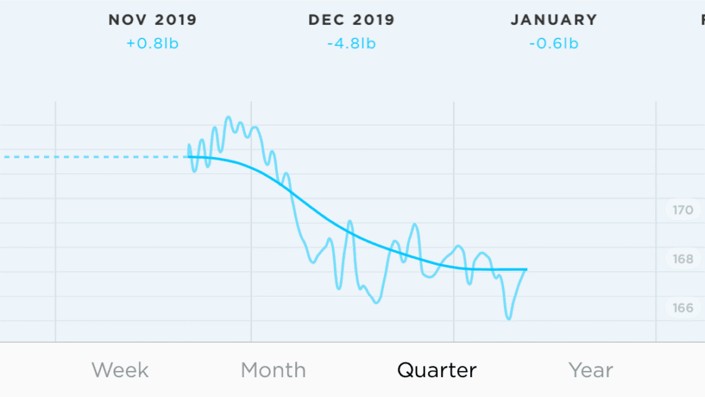 OMAD weight loss